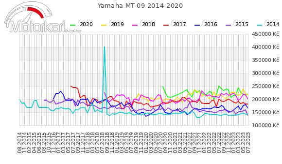 Yamaha MT-09 2014-2020