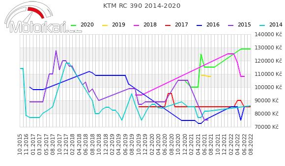 KTM RC 390 2014-2020
