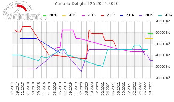 Yamaha Delight 125 2014-2020