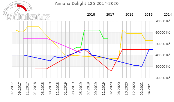 Yamaha Delight 125 2014-2020