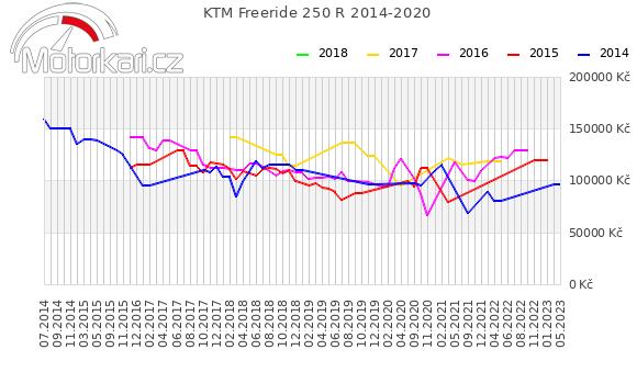 KTM Freeride 250 R 2014-2020