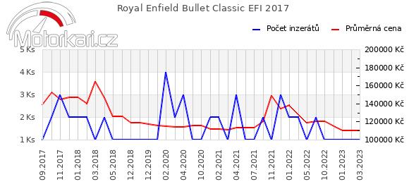 Royal Enfield Bullet Classic EFI 2017