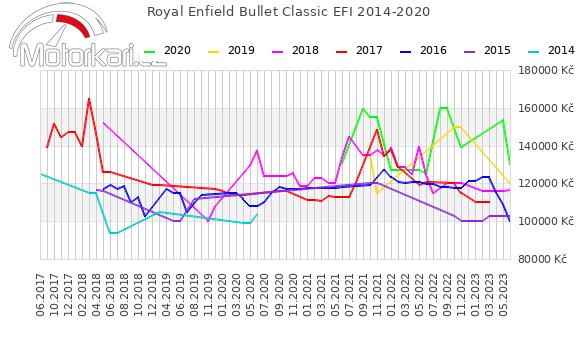 Royal Enfield Bullet Classic EFI 2014-2020