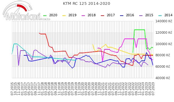 KTM RC 125 2014-2020