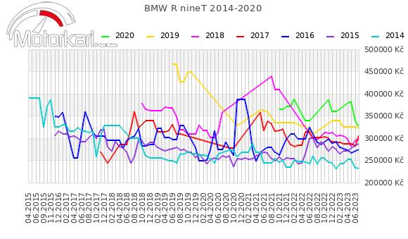BMW R nineT 2014-2020