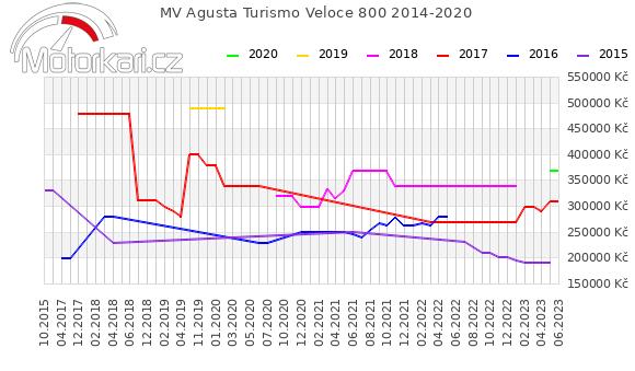 MV Agusta Turismo Veloce 800 2014-2020