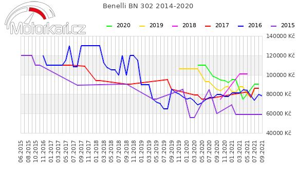 Benelli BN 302 2014-2020