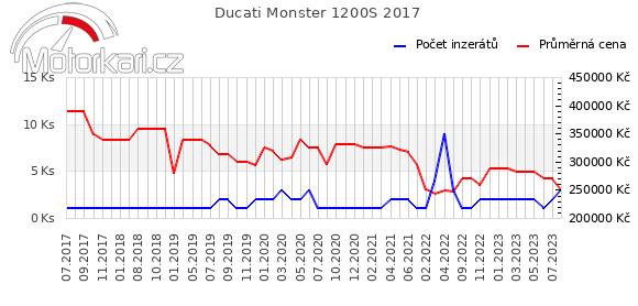 Ducati Monster 1200S 2017