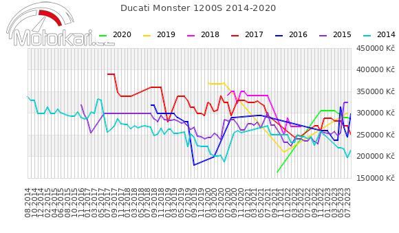 Ducati Monster 1200S 2014-2020