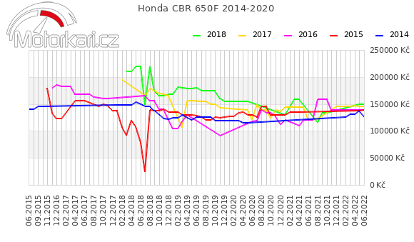 Honda CBR 650F 2014-2020