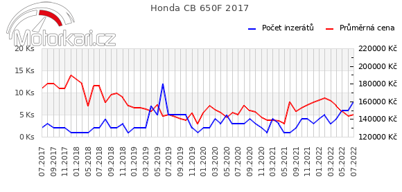 Honda CB 650F 2017
