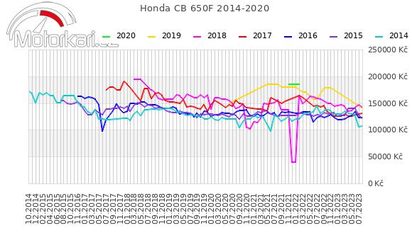 Honda CB 650F 2014-2020