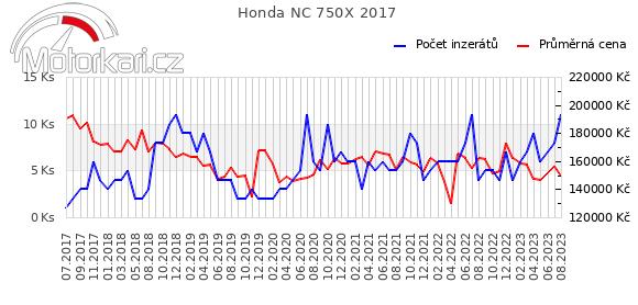 Honda NC 750X 2017