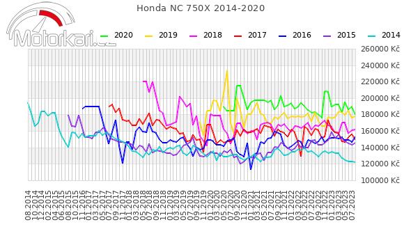 Honda NC 750X 2014-2020