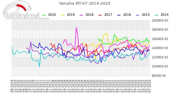 Yamaha MT-07 2014-2020