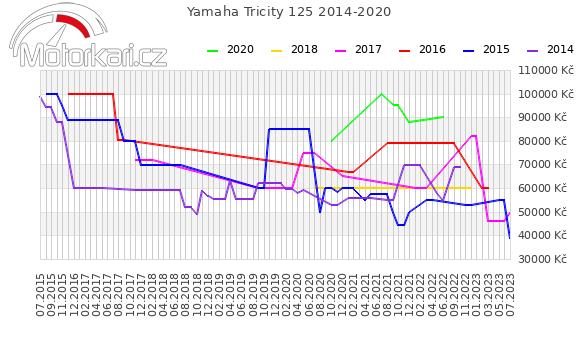 Yamaha Tricity 2014-2020
