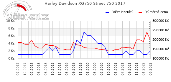 Harley Davidson Street 750 2017