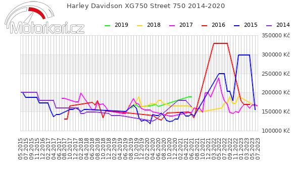 Harley Davidson Street 750 2014-2020