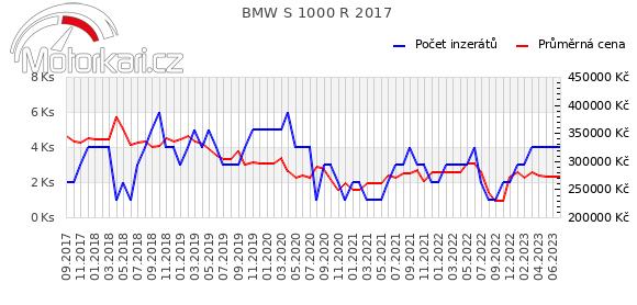 BMW S 1000 R 2017