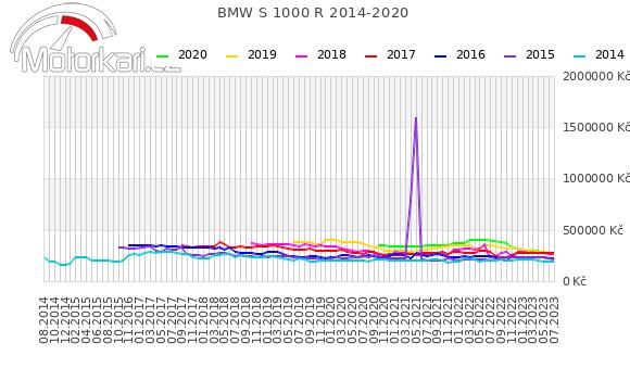 BMW S 1000 R 2014-2020