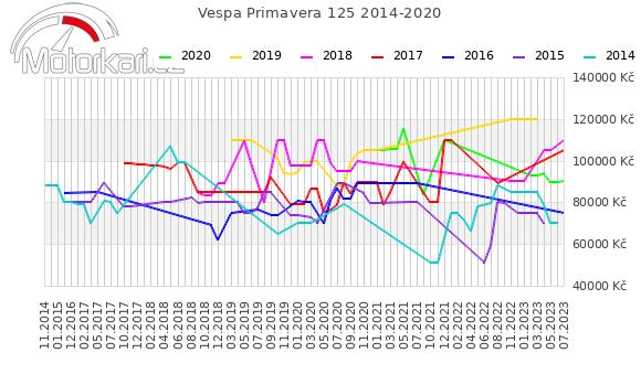 Vespa Primavera 125 2014-2020