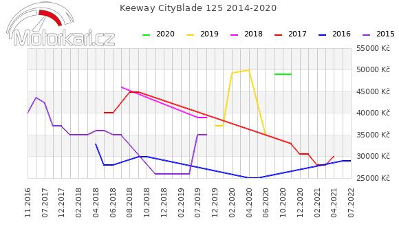 Keeway CityBlade 125 2014-2020