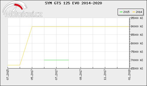 SYM GTS 125 EVO 2014-2020
