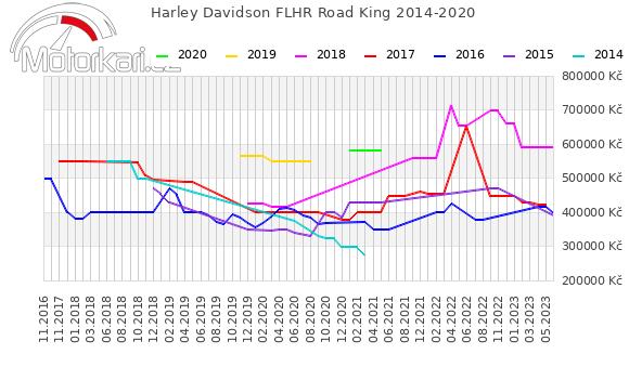 Harley Davidson FLHR Road King 2014-2020