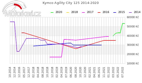 Kymco Agility City 125 2014-2020