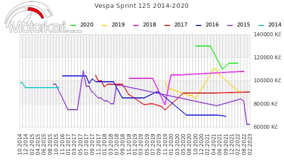 Vespa Sprint 125 2014-2020