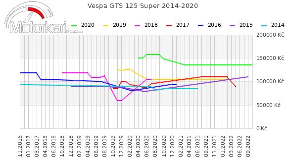 Vespa GTS 125 Super 2014-2020