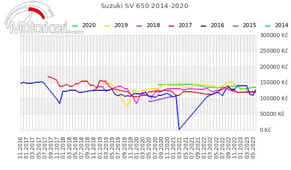 Suzuki SV 650 2014-2020