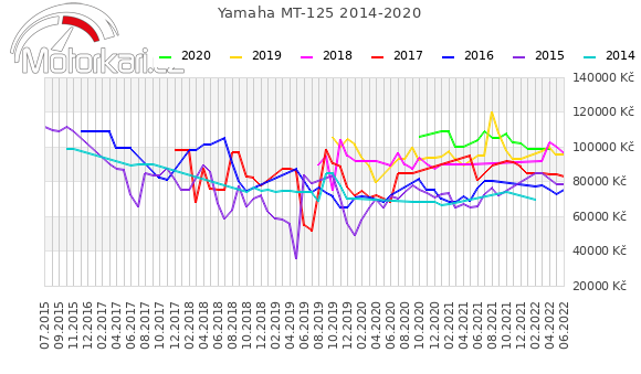 Yamaha MT-125 2014-2020