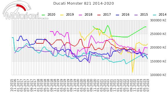 Ducati Monster 821 2014-2020