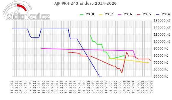 AJP PR4 240 Enduro 2014-2020