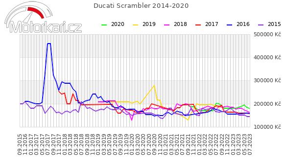Ducati Scrambler 2014-2020
