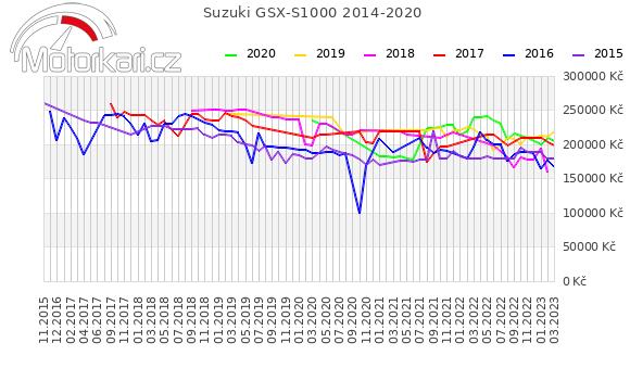 Suzuki GSX-S1000 2014-2020