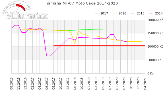 Yamaha MT-07 Moto Cage 2014-2020