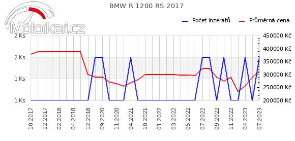 BMW R 1200 RS 2017