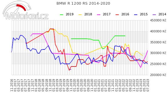 BMW R 1200 RS 2014-2020