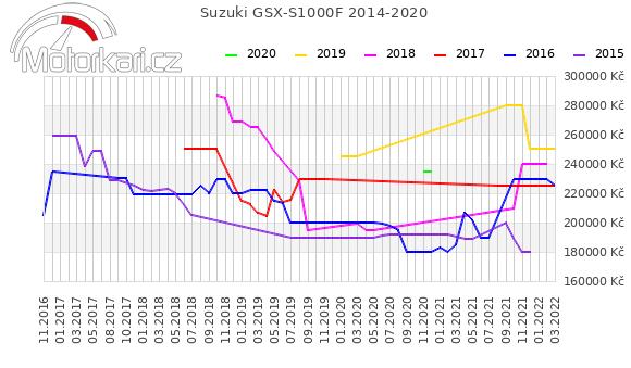 Suzuki GSX-S1000F 2014-2020