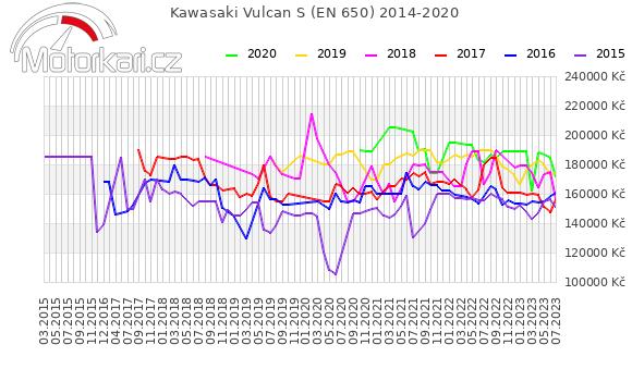 Kawasaki Vulcan S (EN 650) 2014-2020