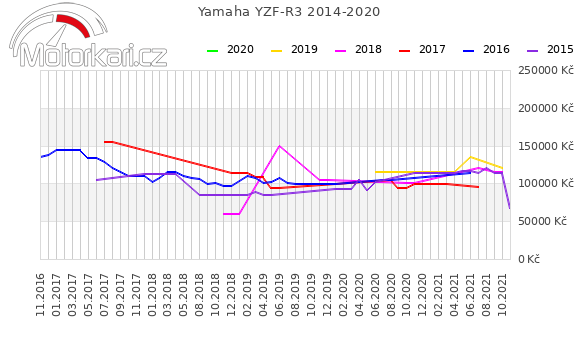 Yamaha YZF-R3 2014-2020