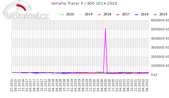 Yamaha Tracer 900 2014-2020