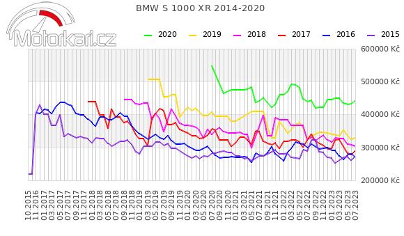 BMW S 1000 XR 2014-2020