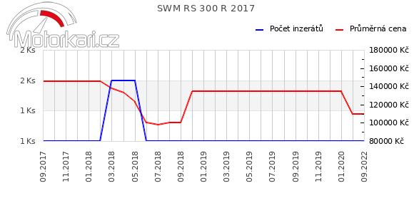 SWM RS 300 R 2017
