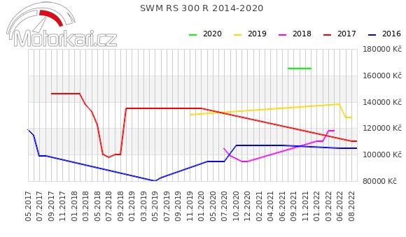 SWM RS 300 R 2014-2020