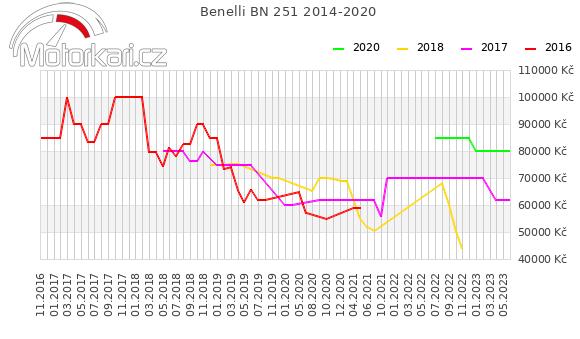 Benelli BN 251 2014-2020