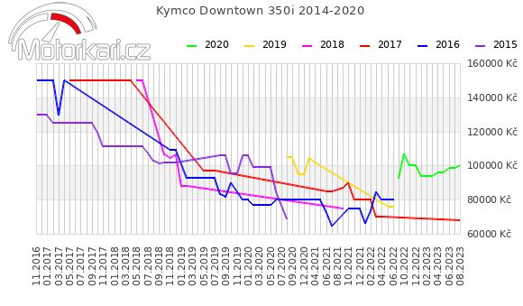 Kymco Downtown 350i 2014-2020