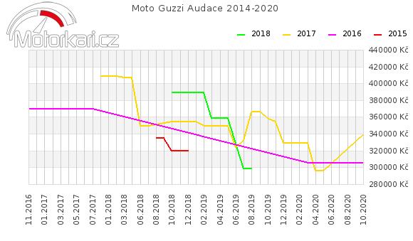 Moto Guzzi Audace 2014-2020